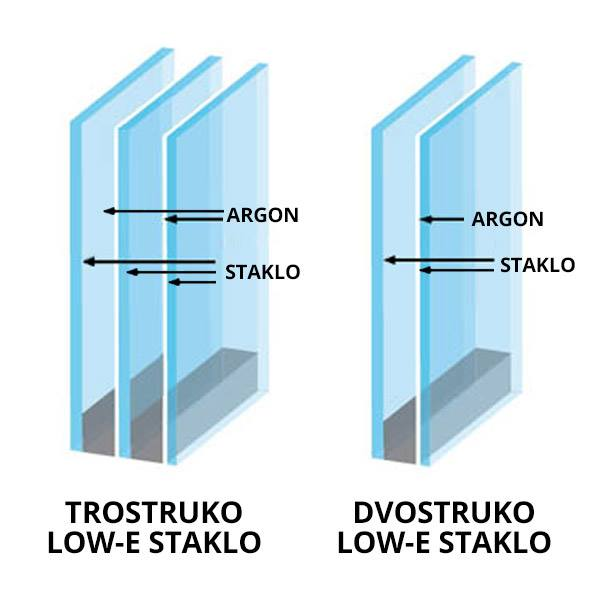 Low-e staklo