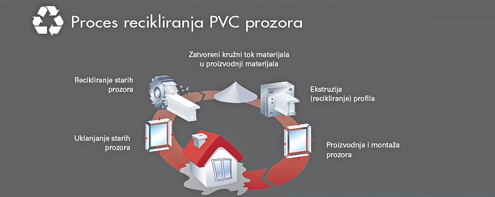Proces recikliranja